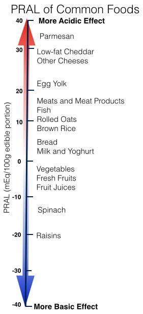 Acidità basicità - alimentazione-su-misura.com