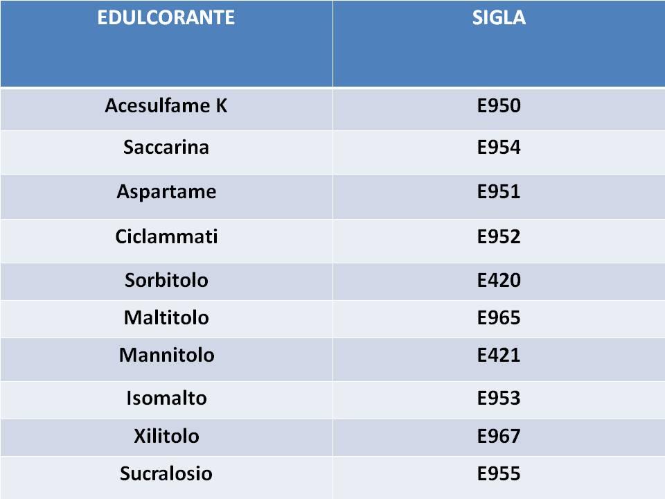 Dolcificanti, etichetta - www.alimentazione-su-misura.com